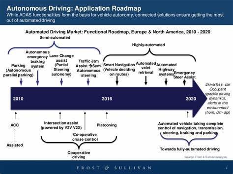 It is time for Autonomous Driving- Newz of day